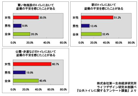 公共トイレに関するアンケート「トイレにおける盗撮への不安」グラフ